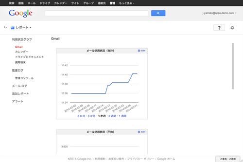 GoogleAppsサービスの利用状況を表示